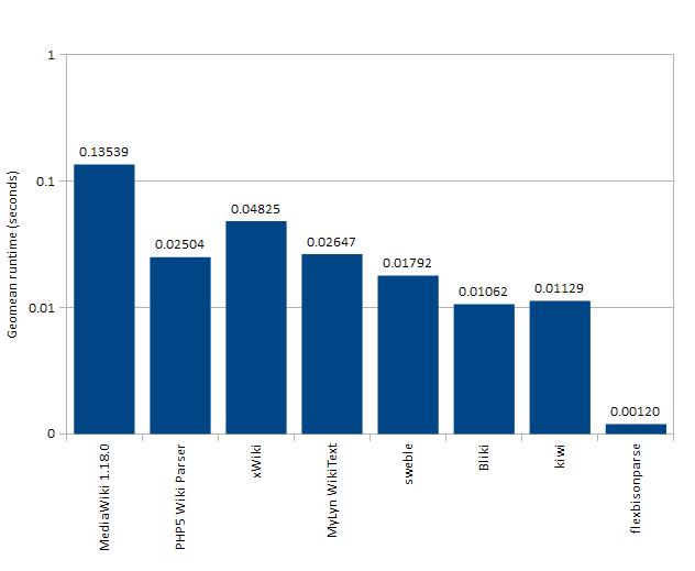 MediaWiki parser runtime chart