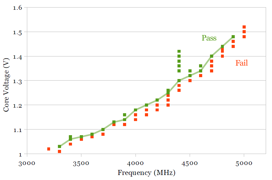 A Comparison of Intel's 32nm and 22nm Core i5 CPUs: Power