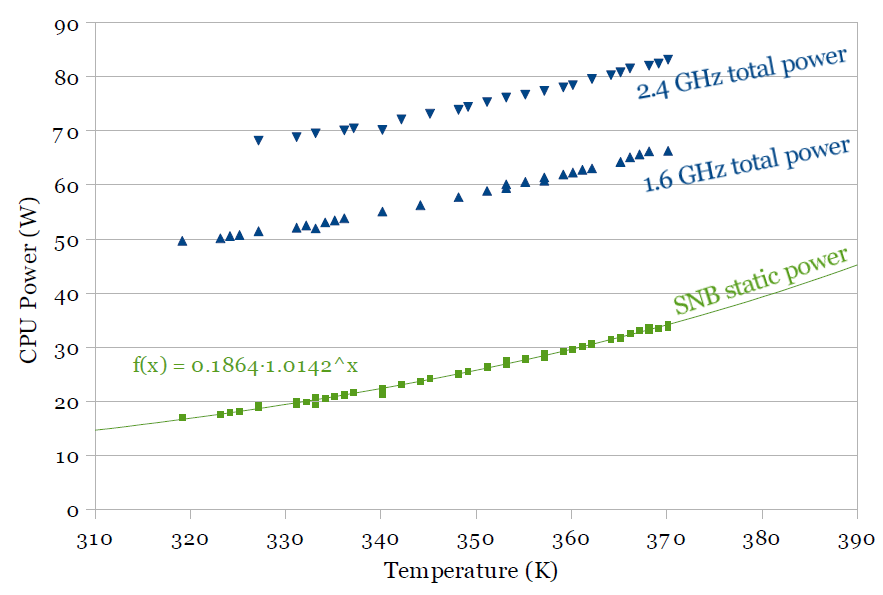A Comparison of Intel's 32nm and 22nm Core i5 CPUs: Power, Voltage