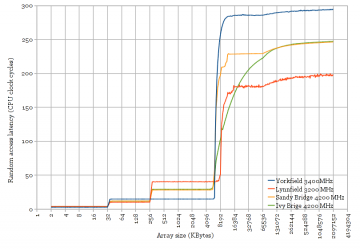 Cache Latency plot for four Intel microarchitectures
