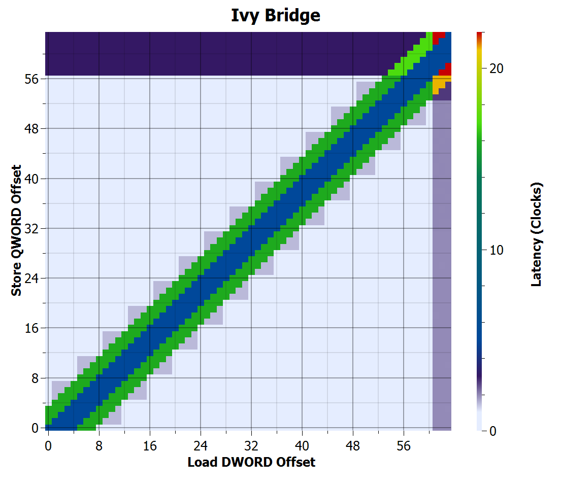 Ivy Bridge store-to-load forwarding time