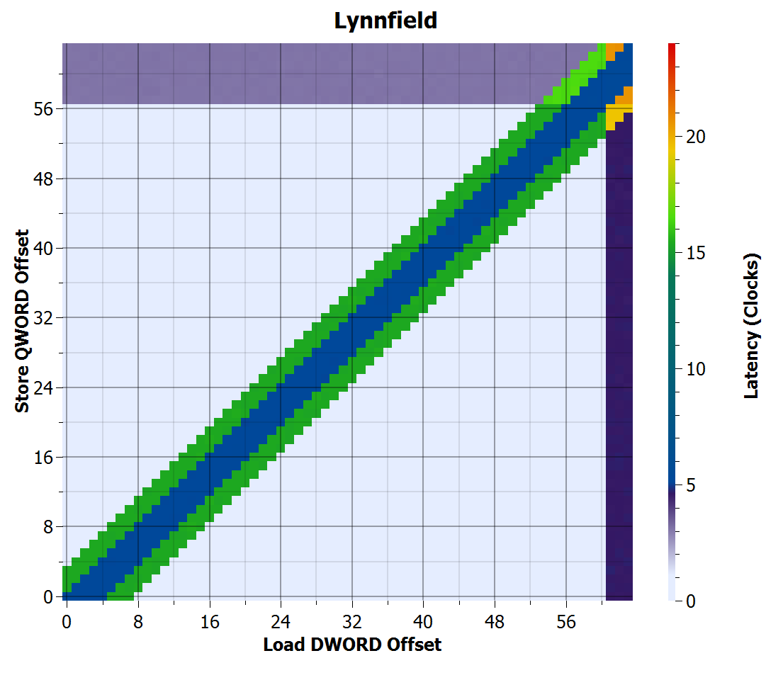 Lynnfield store-to-load forwarding time