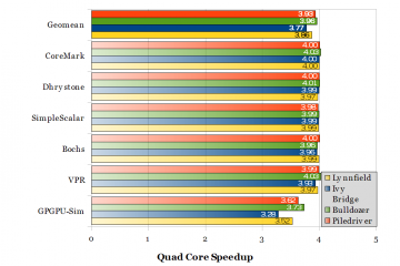 Speedup from four cores (with shared last-level cache). Ideal speedup is 4.