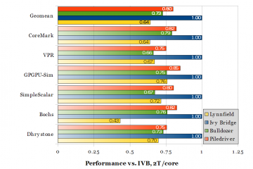 Performance relative to 3.9 GHz Ivy Bridge, two threads per core